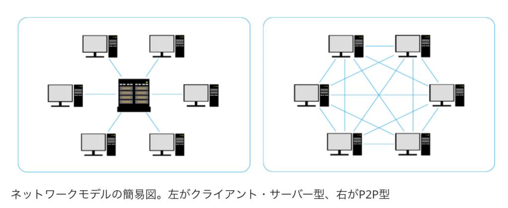 ネットワークイメージ(あたらしい経済より)